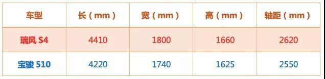 热门小型SUV对比,瑞风S4与宝骏510谁更有料?